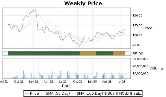 TER Price-Volume-Ratings Chart