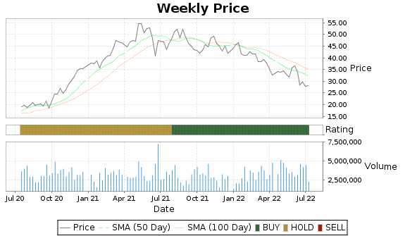 TEX Price-Volume-Ratings Chart