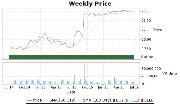 TE Price-Volume-Ratings Chart