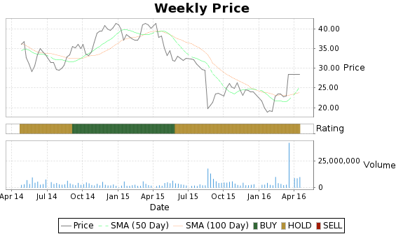 TFM Price-Volume-Ratings Chart