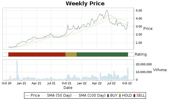 TGA Price-Volume-Ratings Chart