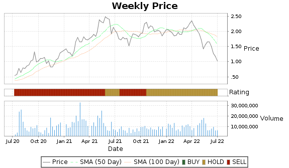 TGB Price-Volume-Ratings Chart