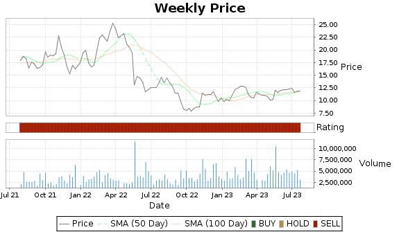 TGI Price-Volume-Ratings Chart