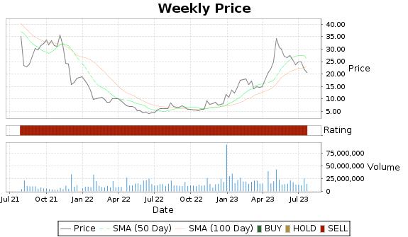 TGTX Price-Volume-Ratings Chart