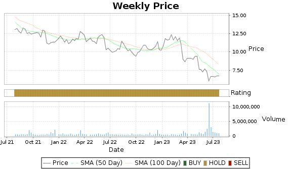 TG Price-Volume-Ratings Chart