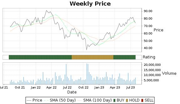 THC Price-Volume-Ratings Chart