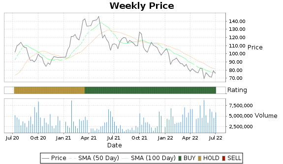 THO Price-Volume-Ratings Chart