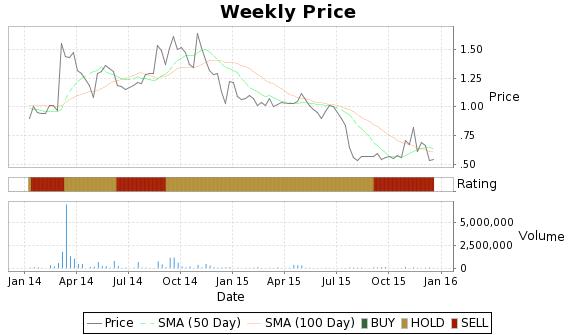 THTI Price-Volume-Ratings Chart