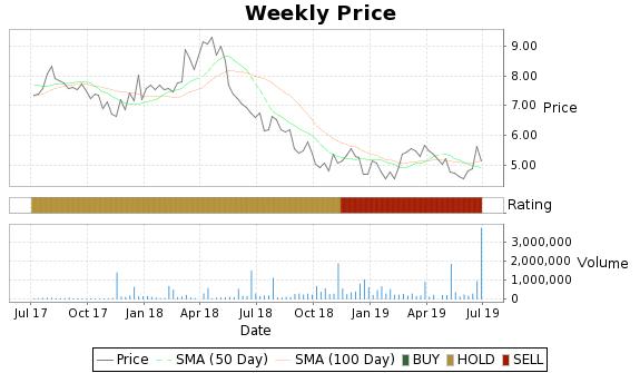 TI.A Price-Volume-Ratings Chart