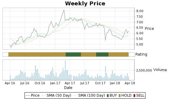 TICC Price-Volume-Ratings Chart