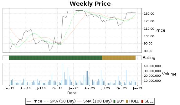 TIF Price-Volume-Ratings Chart