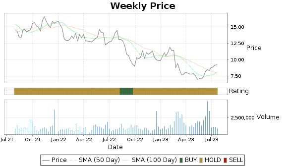 TILE Price-Volume-Ratings Chart