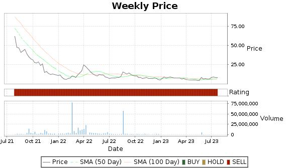 TISI Price-Volume-Ratings Chart