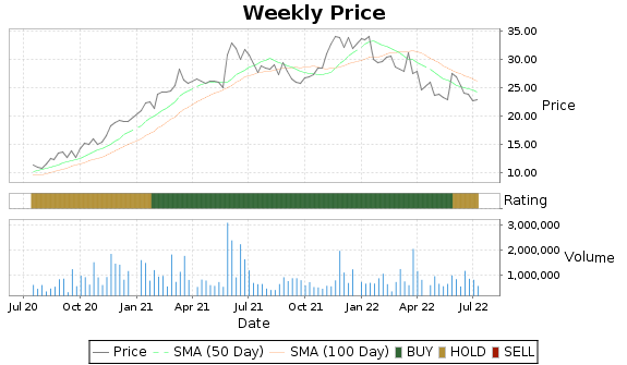 TITN Price-Volume-Ratings Chart