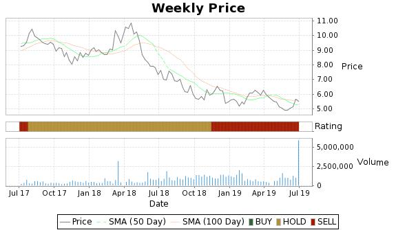 TI Price-Volume-Ratings Chart
