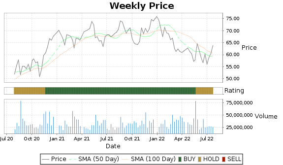 TJX Price-Volume-Ratings Chart