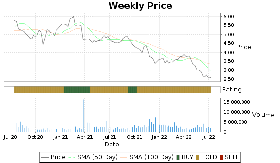 TKC Price-Volume-Ratings Chart
