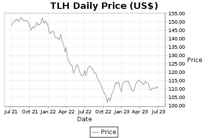 TLH Price Chart