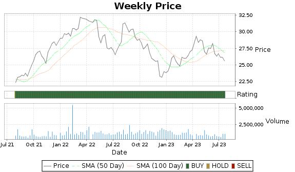 TLK Price-Volume-Ratings Chart
