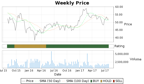 TLLP Price-Volume-Ratings Chart