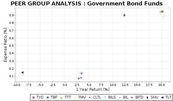 TLT Peer Plot Chart