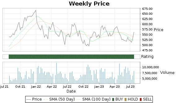 TMO Price-Volume-Ratings Chart
