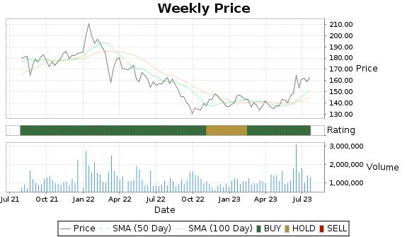 TM Price-Volume-Ratings Chart