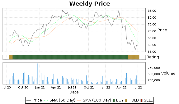 TNC Price-Volume-Ratings Chart