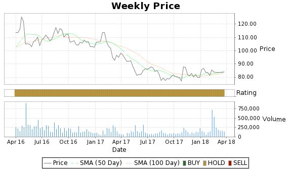 TNH Price-Volume-Ratings Chart