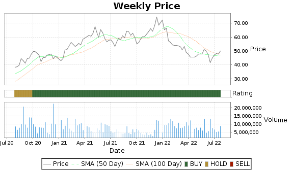 TOL Price-Volume-Ratings Chart