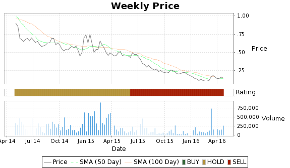 TPI Price-Volume-Ratings Chart