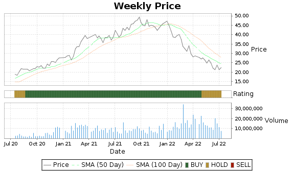 TPX Price-Volume-Ratings Chart