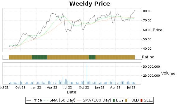 TRGP Price-Volume-Ratings Chart