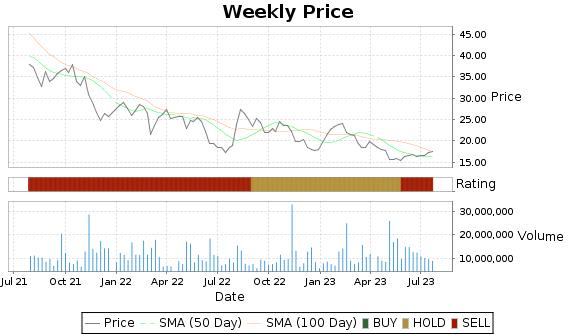 TRIP Price-Volume-Ratings Chart