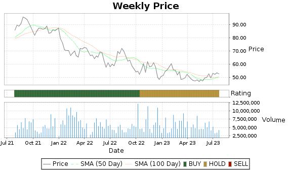 TRMB Price-Volume-Ratings Chart