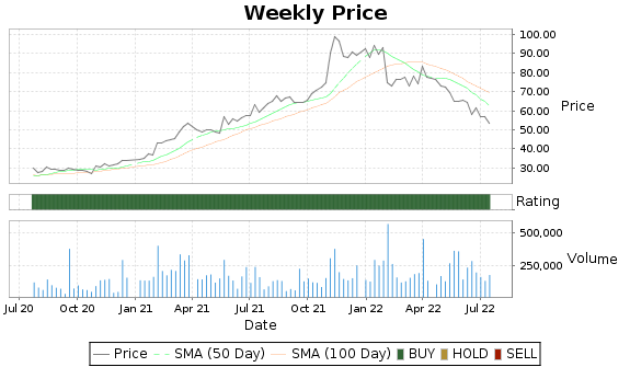 TRNS Price-Volume-Ratings Chart