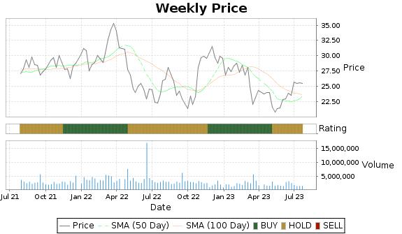 TRN Price-Volume-Ratings Chart