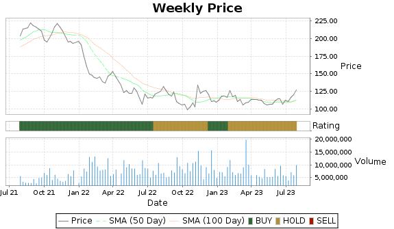 TROW Price-Volume-Ratings Chart
