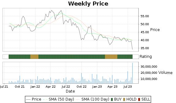 TRP Price-Volume-Ratings Chart