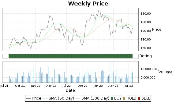 TRV Price-Volume-Ratings Chart