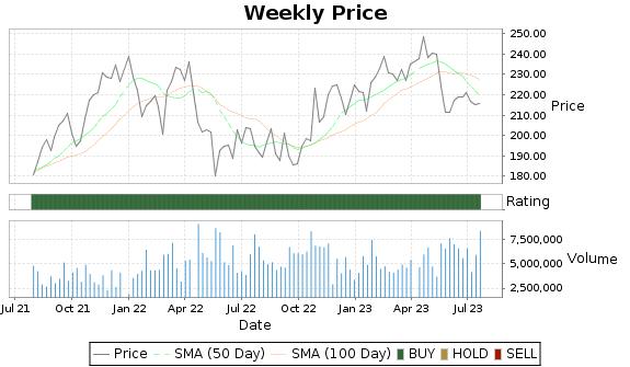 TSCO Price-Volume-Ratings Chart