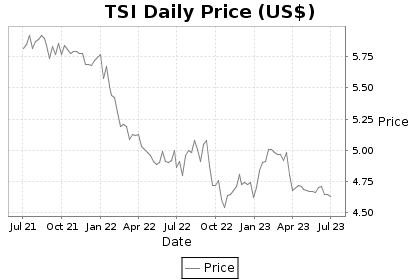 TSI Price Chart