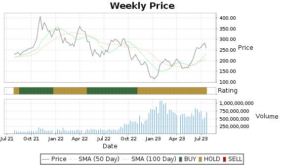 TSLA Price-Volume-Ratings Chart