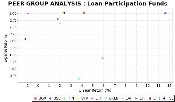 TSL Peer Plot Chart