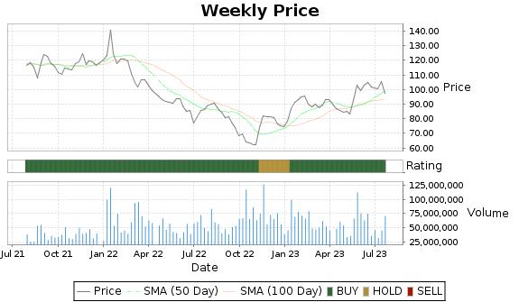 TSM Price-Volume-Ratings Chart
