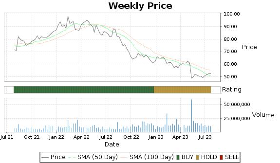 TSN Price-Volume-Ratings Chart