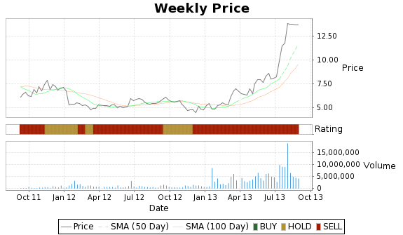 TSRX Price-Volume-Ratings Chart