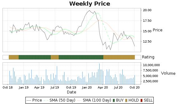 TSU Price-Volume-Ratings Chart