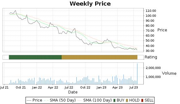 TTEC Price-Volume-Ratings Chart