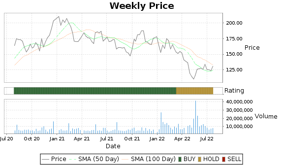 TTWO Price-Volume-Ratings Chart